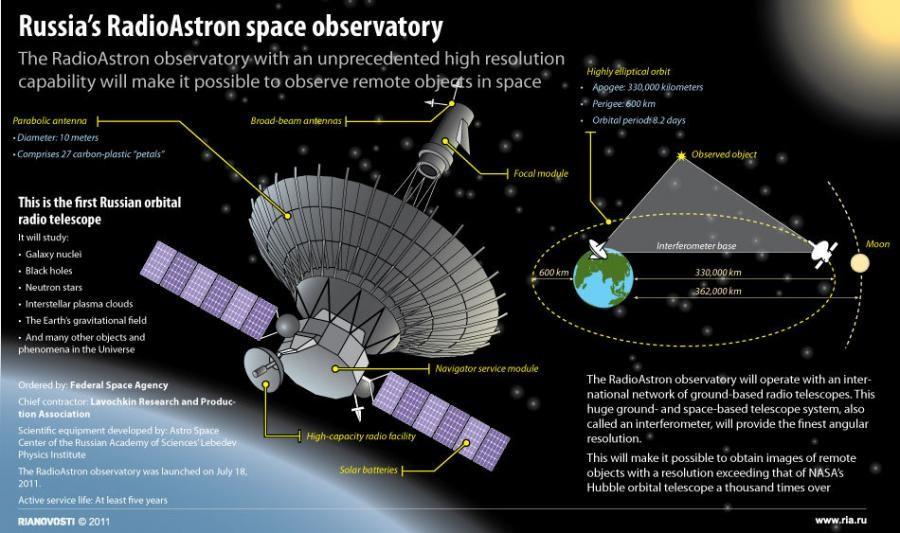 Radioastron Spektr R Orbital Telescope