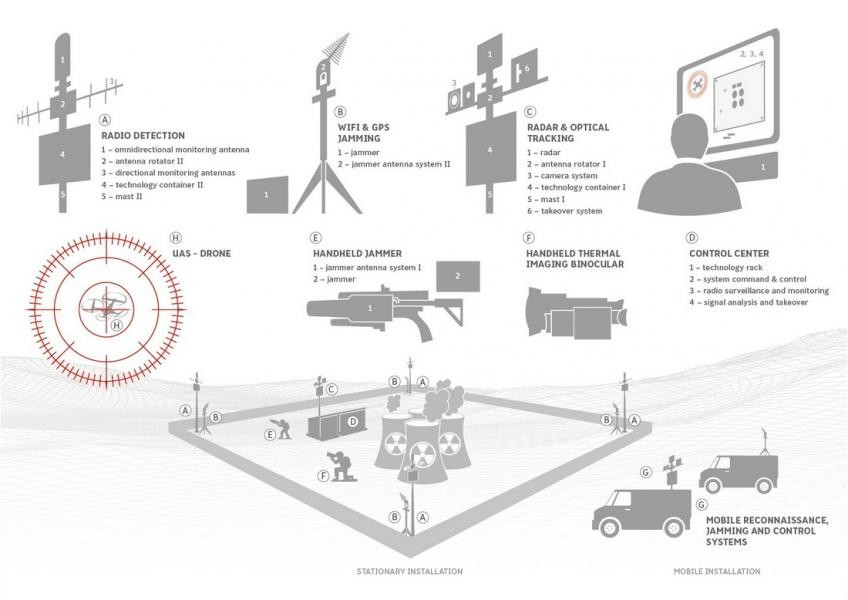 Andromeda Electronic protection against UAV/UAS