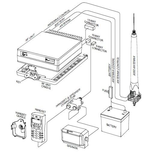 codan ngt mobile transceiver installation guideline rh dxnews com codan ngt vr manual codan ngt sr manual