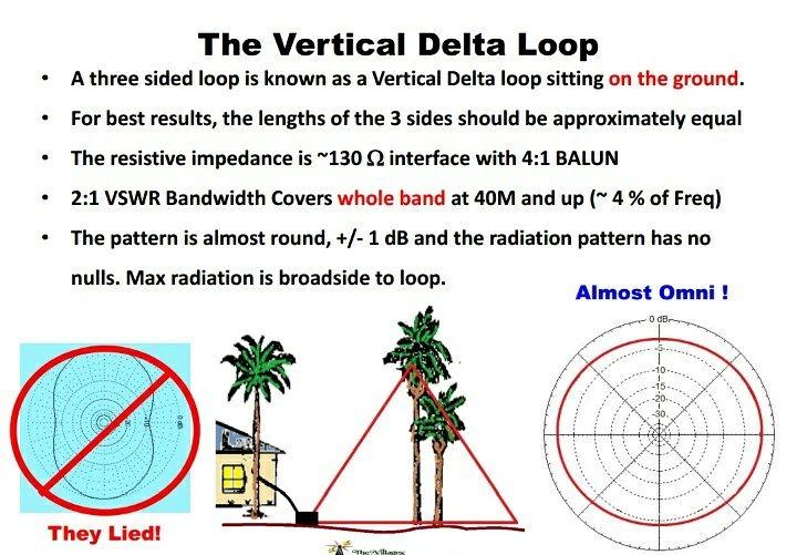 100+ Build A Delta Loop Antenna – yasminroohi