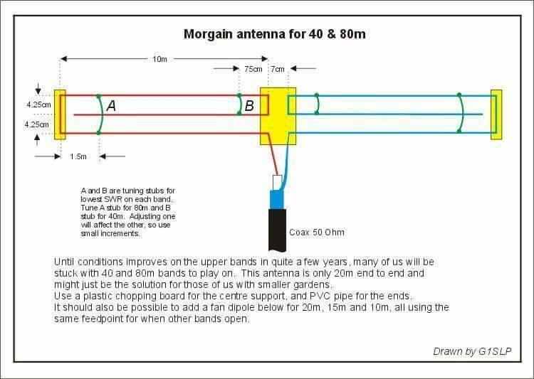 dipole antenna 40 and 80m g1slp