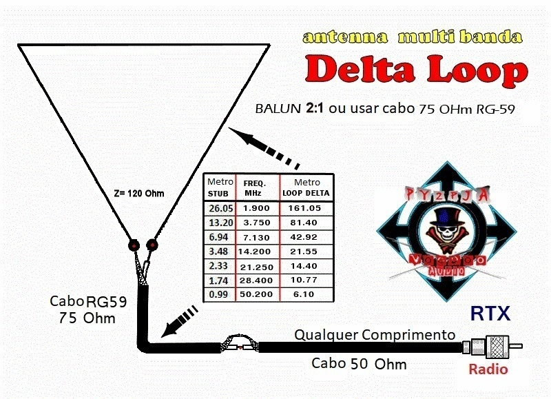 Multi Band Delta Loop Antenna Henkenjeanet Evenhuis 19RF326.