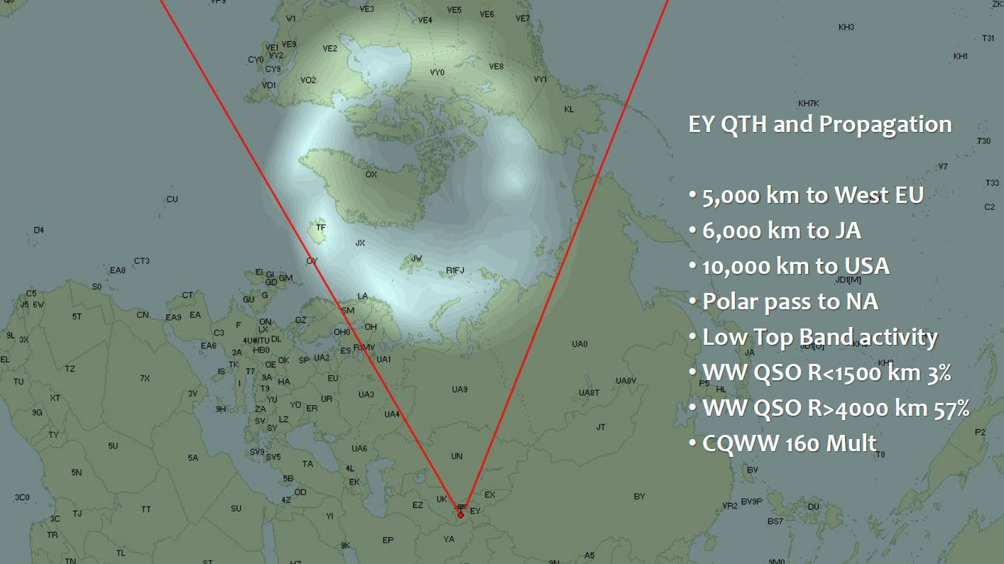 Tajikistan EY8MM QTH Propagation