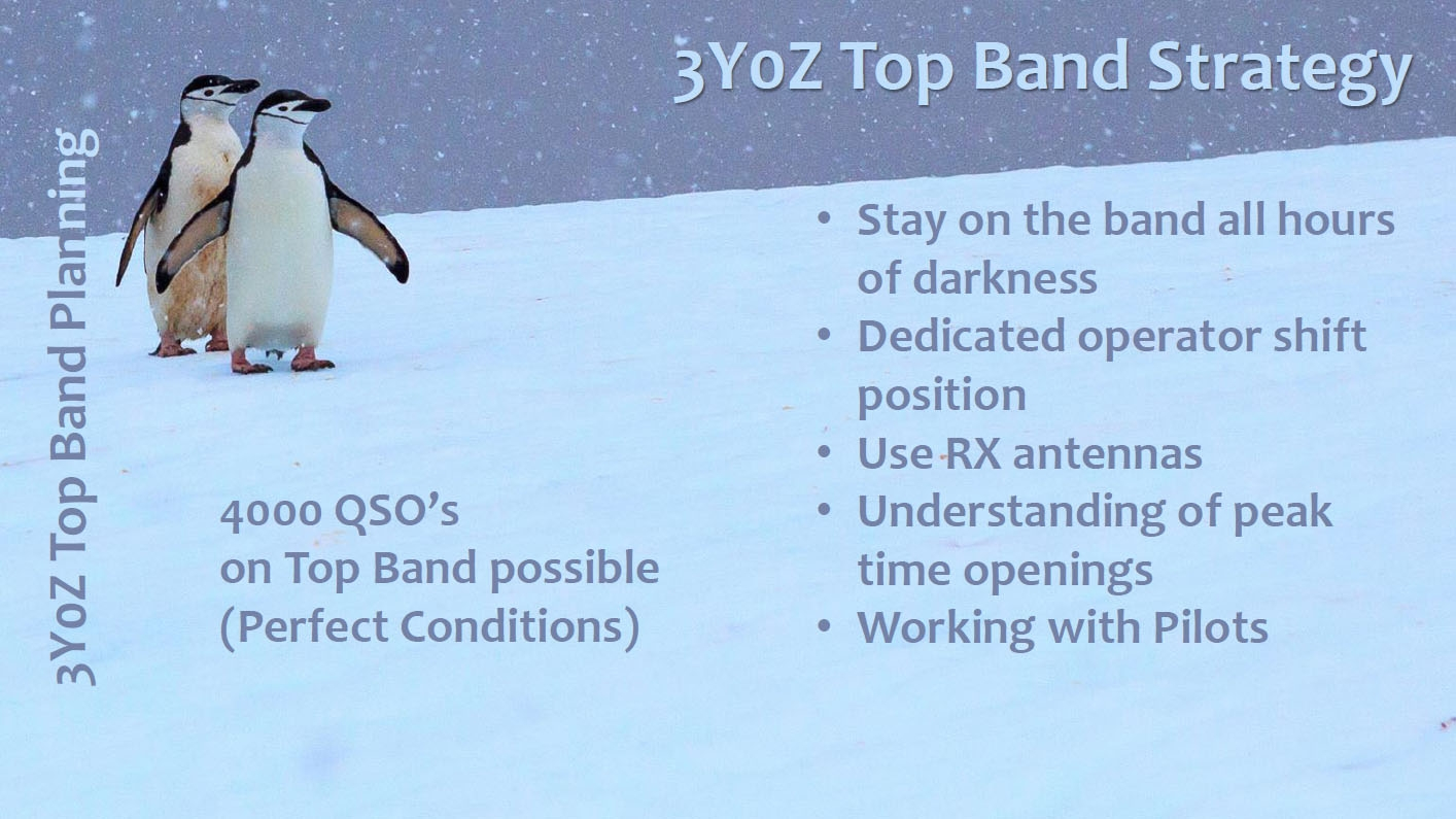 3Y0Z Bouvet Island Top Band Strategy