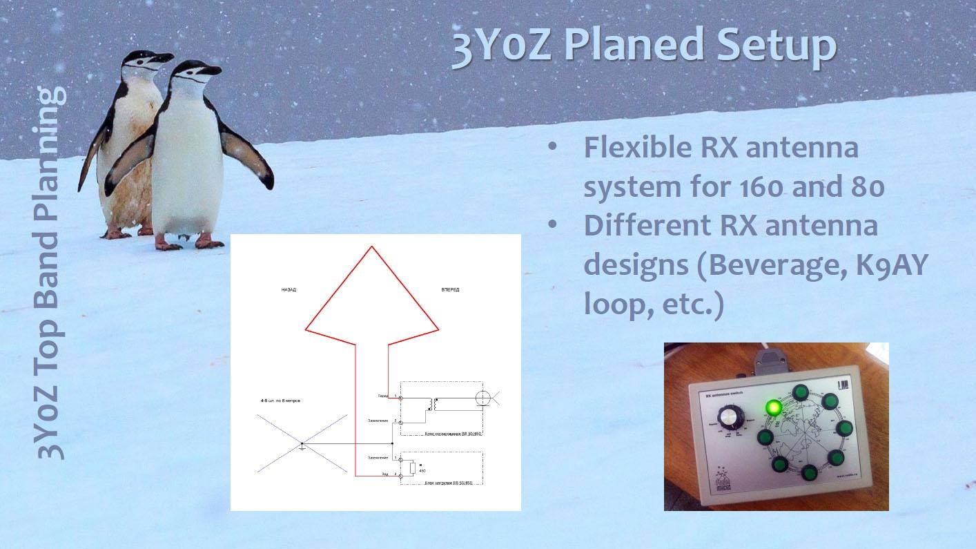 3Y0Z Bouvet Island 160m RX Antennas