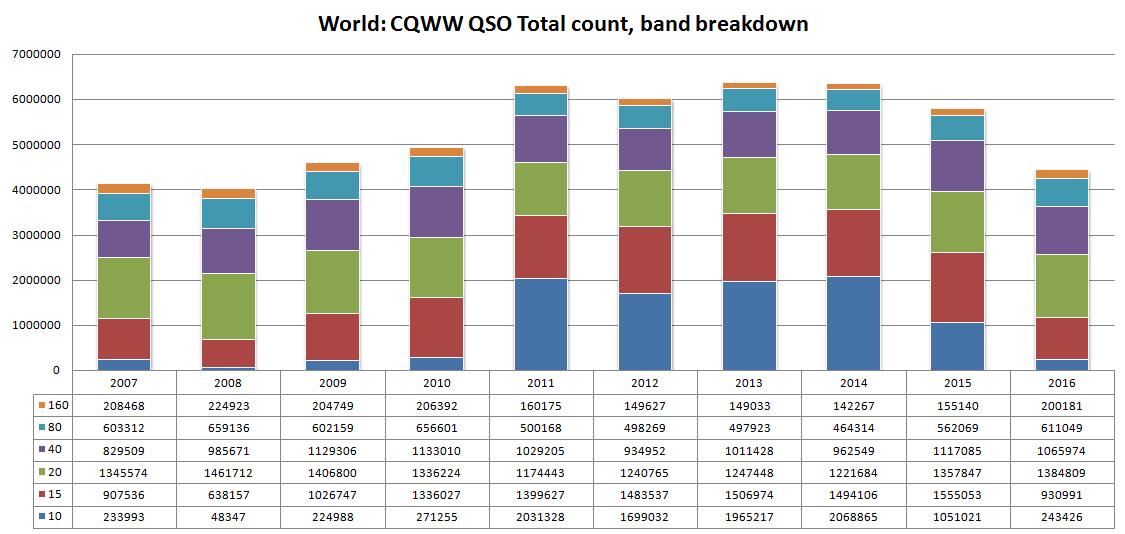 EI6DX CQ WW DX Contest Log analyzer