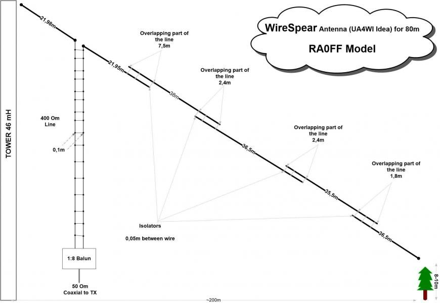 RA0FF Sakhalin Island Wire Spear Antenna 80m