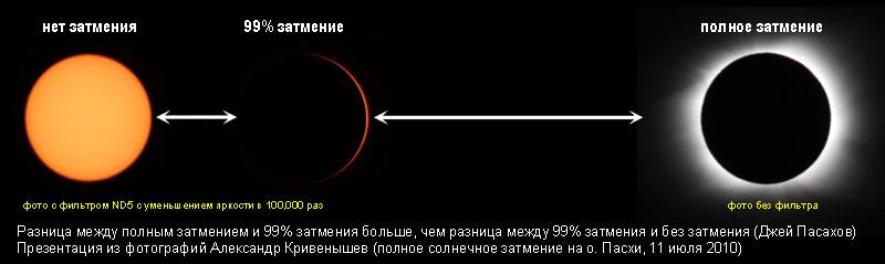 Разница между солнечными затмениями