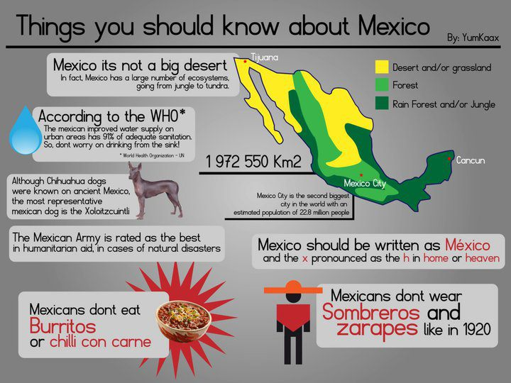 Mexico 4A5XX Information Things you should know about Mexico