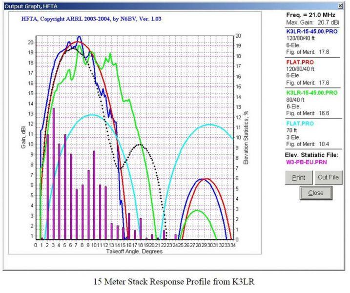 UA9BA K3LR Stack antenna 15m response Figure 4
