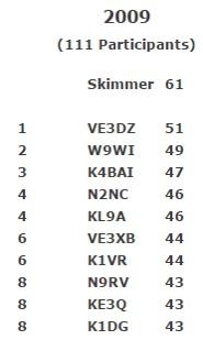 Pileup 2009 Results