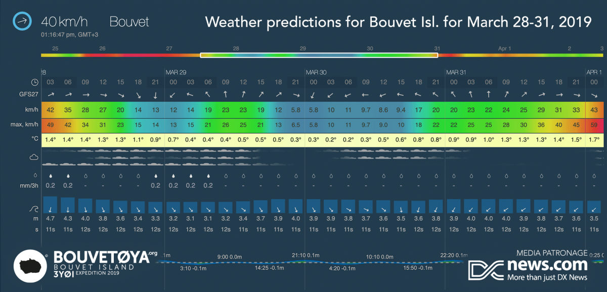 3Y0I Bouvet Island DX Pedition News 25 March 2019 WX forecast