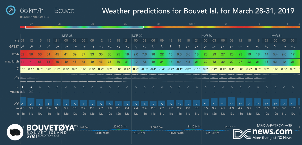 3Y0I Bouvet Island WX forecast 29 - 30 March 2019