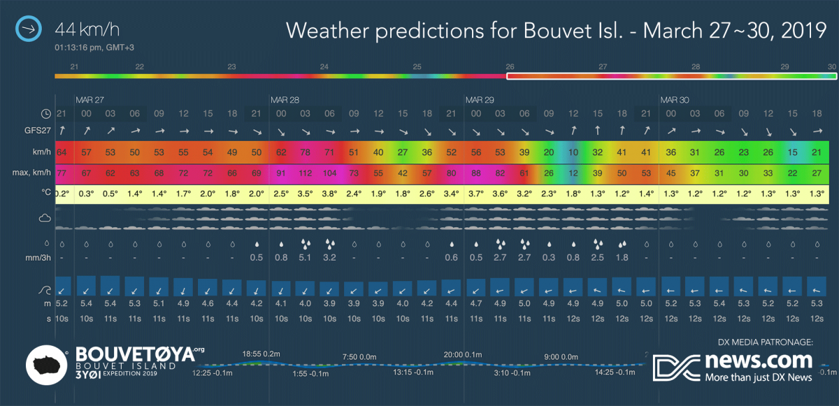 3Y0I Bouvet Island Wx prediction 27 - 30 March 2019