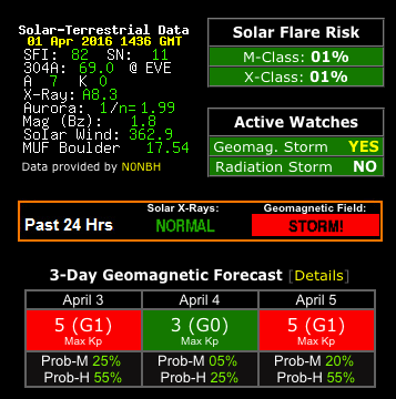 Heard Island VK0EK Torrential Rains and a Solar Storm.